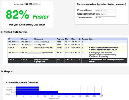 DNSの速度比較